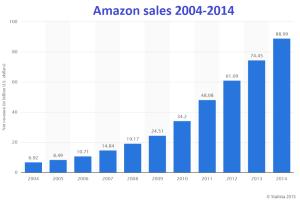amazon_sales_2014